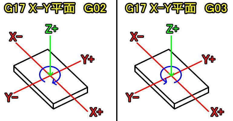 G17X-Y平面時のG02G03説明