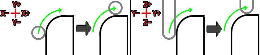XY平面とYZ平面のG02加工を比較(プレーン)