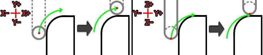 XY平面とYZ平面のG02加工を比較(Rずれ)