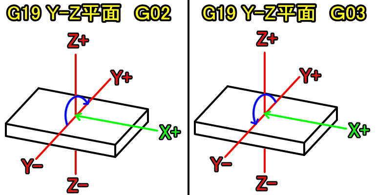 G19Y-Z平面時のG02G03説明