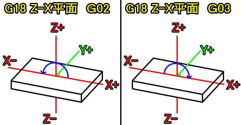 G18Z-X平面時のG02G03説明