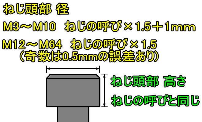 キャップボルト(六角穴付きボルト)寸法の簡単計算