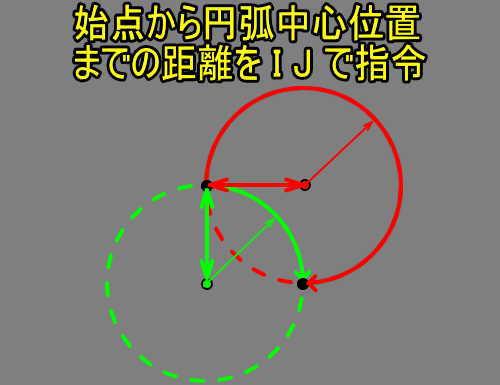 G02G03円弧補間IとJで指令