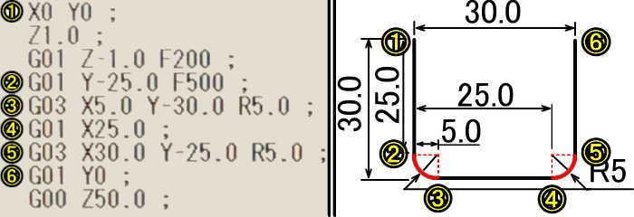 G02G03加工経路の説明