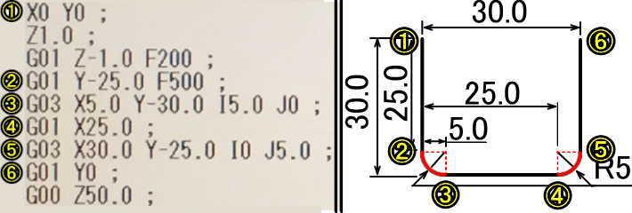 G02G03IJを使った加工経路の説明