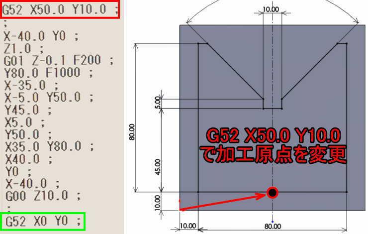G52ローカル座標系を使って原点を変更