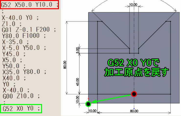 G52X0Y0を使ってローカル座標系キャンセル