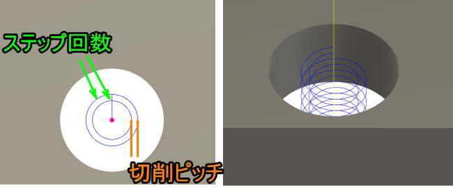 ねじ切りミル複数ステップ工具パスの説明