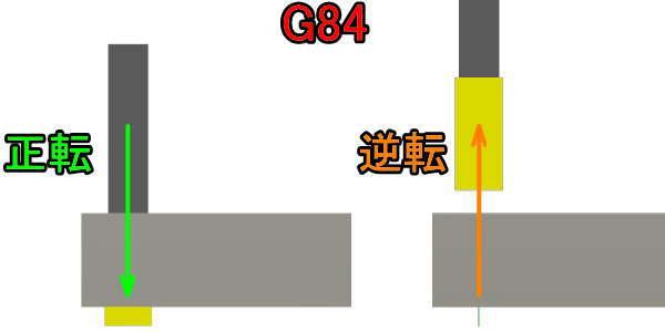 3DCADでタッピングサイクルの確認
