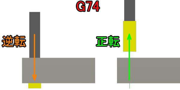 3DCADで左タップサイクルの確認