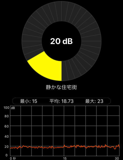 Prusa i3 MK3Sで電源を切ったときの部屋の騒音測定20dB